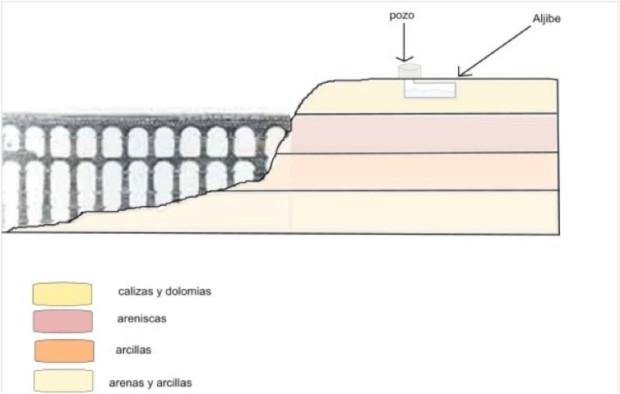 Esquema geológico simplificado de la situación del pozo y aljibe del Palacio de Quintanar.