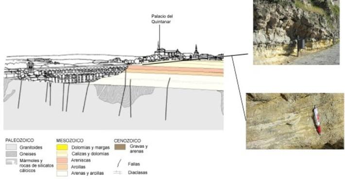 Esquema Geológico de Segovia e imágenes de depósitos intermareales y calizas.